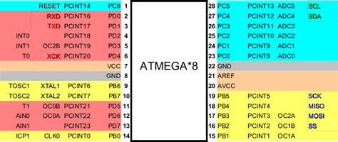 atmega datasheet   explanation  input output pin