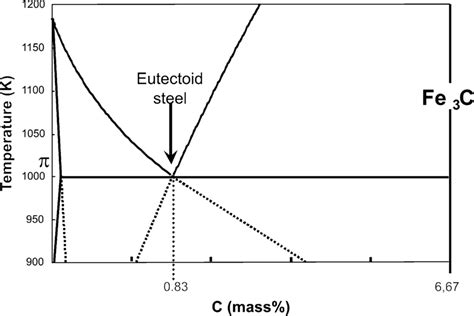 Eutectoid Phase Diagram by Phase Diagram Of Fec At The Eutectoid Composition The