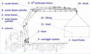 Handling System Of Mobile Crane Type Hds Hiab Xs111