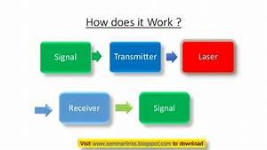 Laser Communications