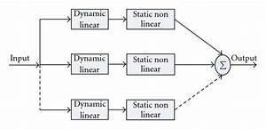 Block Diagram Of Parallel Cascade Identification