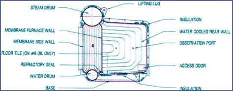 Gas And Oil Packaged Water Tube Boiler Manufacturer-zbg Boiler