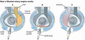 Why Car Lovers Are So Mad For Mazda U2019s Rotary Engine