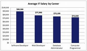 Popular it careers in 2013 king university for It career salary