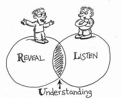 Understanding Communicating Communication Effective Importance
