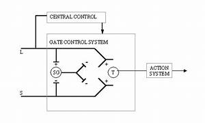 A Schematic Illustration Of The Gate Control Theory Of