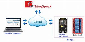 Android Arduino Control  Esp8266 Iot Thingspeak Control Relay