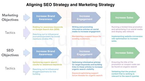 seo marketing strategy seo archives equinet academy