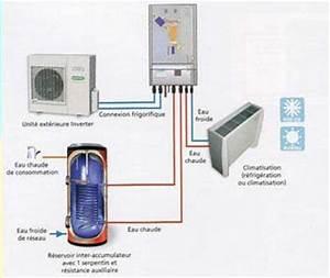 Chauffage Pompe A Chaleur : pompe a chaleur air eau chauffage central bande ~ Premium-room.com Idées de Décoration
