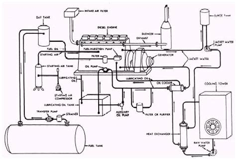 Diesel Generator Power Plant Diagram by Treated Water Station An Exle Of Column Pumps