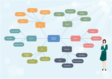 marketing strategy concept map examples  templates