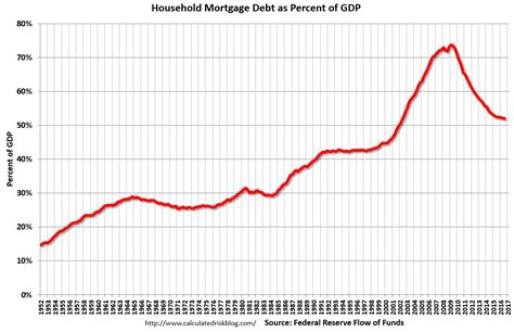 Household Mortgage Debt As Percent Of Gdp  Abi. Pre Approval Vs Pre Qualified. Bariatric Surgical Instruments. Nyc Business Card Printing Federal E Sign Law. What Is Cfp Certification B To B Social Media. Water Softeners Las Vegas Nnp Online Programs. Orkin Vs Terminix Reviews Should I Buy Stocks. How To Check Ports In Use Coding And Billing. Gartner Magic Quadrant Analytics