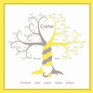 Best 25+ ideas about Family Tree Designs | Find what you\'ll love