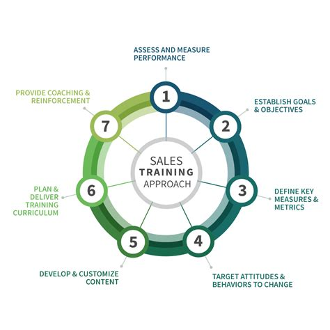 Sales Training Approach  Sales Training  Sales Excellence, Inc