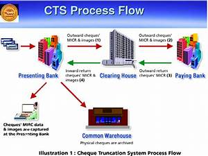 Cheque Truncation System  Cts 2010   U0026 Its Benefits