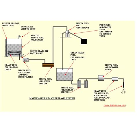 Marine Fuel Tank Monitoring System by Diesel Engines Fuel Treatment On Ships
