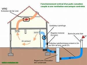 Puit Canadien Avis : puit canadien recherche google puits canadien ~ Premium-room.com Idées de Décoration