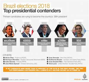 Brazil election... Political Polls