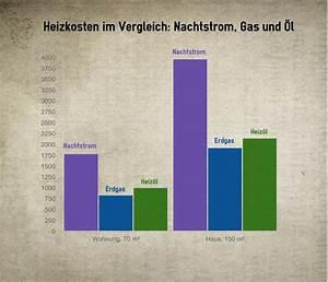 Was Sind Heizkosten : 3 tipps wie sie bei nachtspeicherheizungen stromkosten ~ Lizthompson.info Haus und Dekorationen
