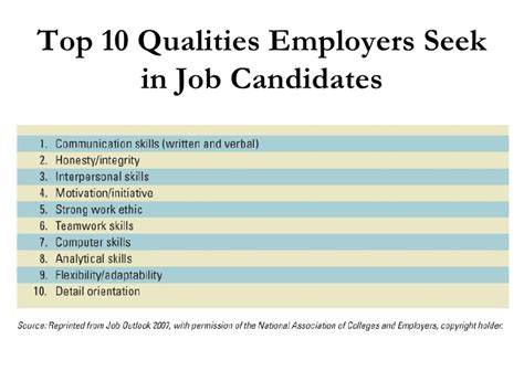 Resumes Of Seekers In Coimbatore by 10 Essential Skills Employers Look 28 Images 10