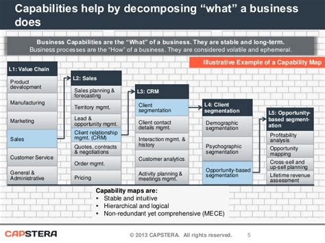 business capability map template business capability mapping and business architecture
