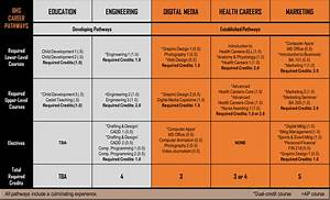 Bhs Course Catalog