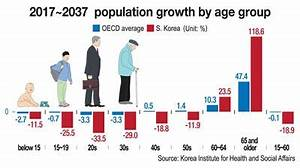 Working age population to drop by 19% over two decades