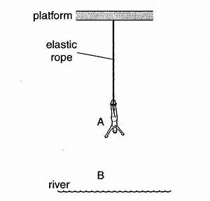 Wow  Real World Physics   Bungee Jump Simulation Refined  O Level Physics 2008p2 Q2a
