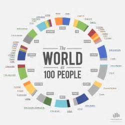 If the World Were 100 People [Infographic] «TwistedSifter