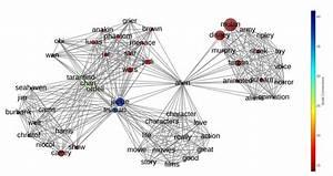 Network Plot With Plotly And Graphviz  U2013 Rohola Zandie  U2013 Medium