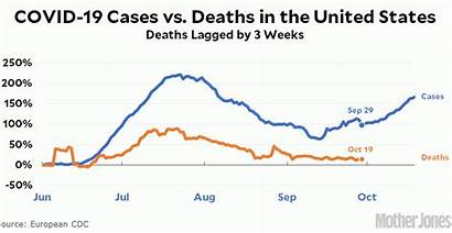 Covid Cases Deaths