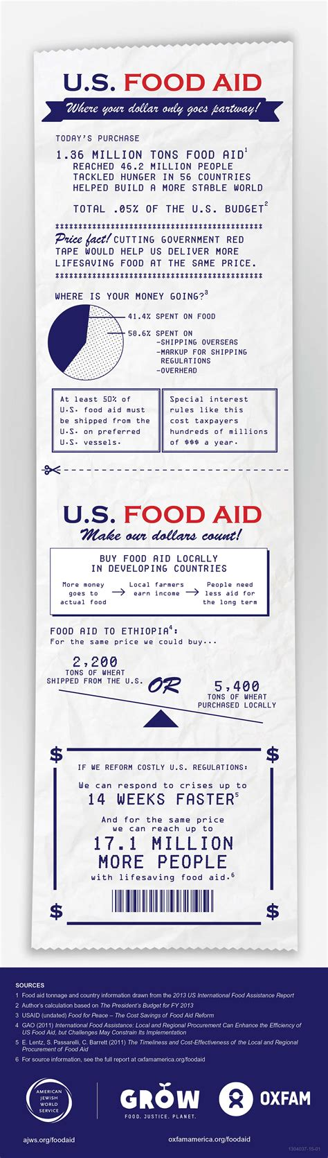 cuisine aid food aid a critical program ripe for reform oxfam america