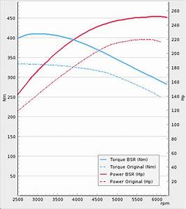 Tuning For Volvo Xc90 2 5t 210hp 2006