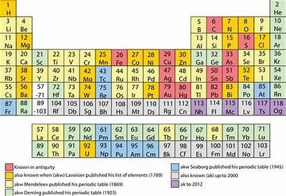 Elements Chemical Discovery Svg پیکسل Wikipedia پرونده