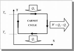 Carnot Cycle In T