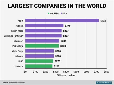 Ten Largest Companies In The World By Market