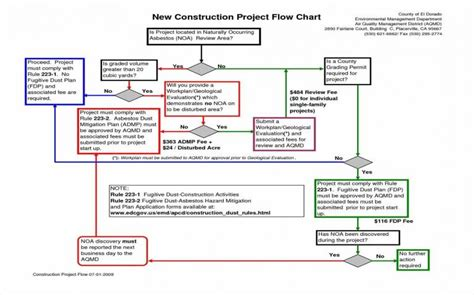 construction project process template project process flow template excel flowchart project