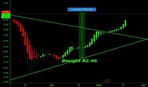 Gpro Stock Price And Chart Nasdaq Gpro Tradingview