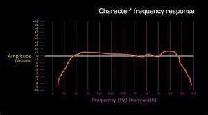 Frequency Response Diagrams Video Tutorial Script