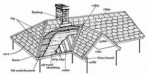 Roofing FAQ's | Pacific West Roofing