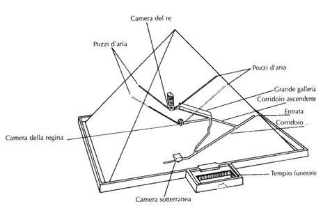L Interno Delle Piramidi Le Piramidi