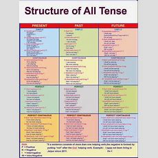Tenses Finallya Chart With All Of The Tenses Wexamples! Thank You  Writing Pinterest