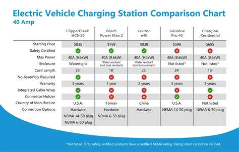 Electric Vehicle Comparison by Level 2 Electric Vehicle Charging Stations 40a 80a