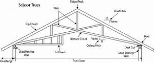 truss information el dorado truss company inc With roof trusses and components ltdtruss diagram