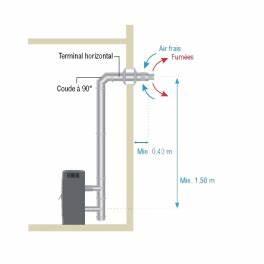 Sortie Ventouse Poele A Granule : kit coaxial ventouse 80mm pour po le granules inox ~ Melissatoandfro.com Idées de Décoration