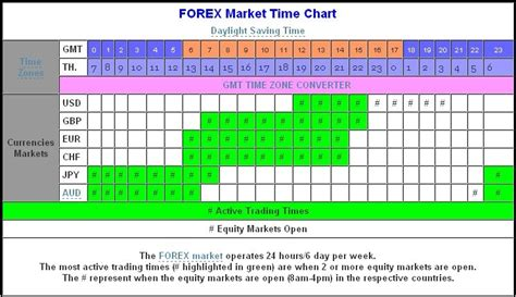 currency trading hours forex trading sessions bluemax
