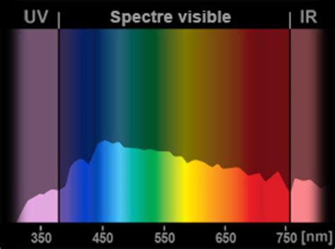 spectre lumineux des les d 233 clairage energie environnement ch