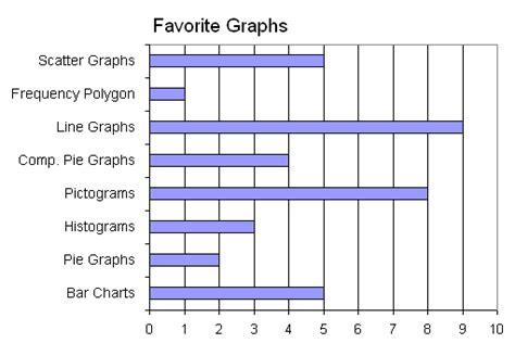 statisticsdisplaying databar charts wikibooks open books   open world