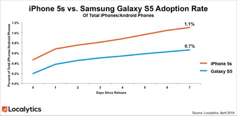 iphone sales vs samsung samsung galaxy s5 grabs nearly 1 of all android