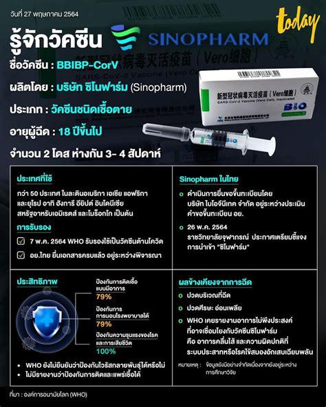 [WorkpointTODAY] วันที่ 20 มิ.ย. นี้ ประเทศไทยจะได้รับวัคซีน 'ซิโนฟาร์ม' ล็อตแรกจำนวน 1 ล้านโดส ...
